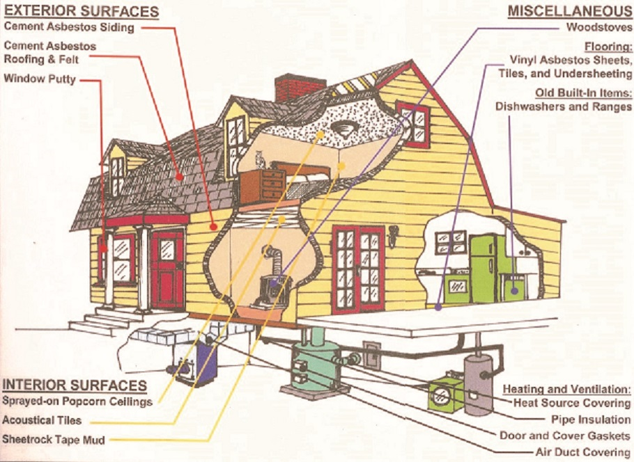 Could you have asbestos somewhere in your house?